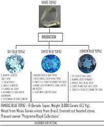 Aquamarine Price Chart Blue Topaz Stones Irradiation Process Chart Wholesale