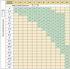 square shape liner sizing chart