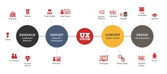 The Importance Of Ui Ux Design How To Drive Conversions With A