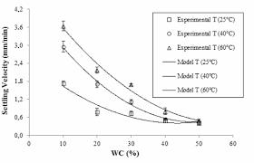 figure 4 experimental settling velocities as a function of water content and temperature