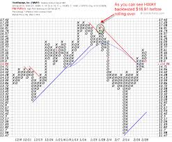 How To Calculate Point And Figure Price Targets When Swing