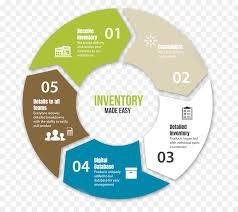 Warehouse Management Process Flow Chart Ppt Pie Cartoon