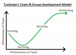 Form Storm Norm Perform Chart Tuckmans Team And Group Development Model Leadership