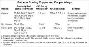 Brazing Copper And Copper Alloys