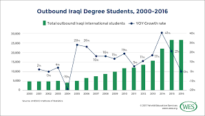 Education In Iraq A Wes Education System Profile