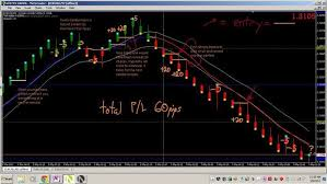 Renko Live Chart Download My Renko System Very Simple Rules Free Forex Trading