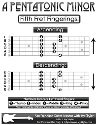 Pentatonic Scale Guitar Chart Guitar Fingering Chart A Pentatonic Minor Scale Guitar