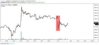 Bitcoin Price Slides 2 After Deribit Coinbase Flash Crash