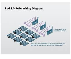 petabytes on a budget v2 0 revealing more secrets sata wiring diagram for storage server