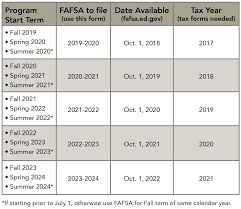 Fafsa Chart 2019 Masters In Business Analytics Tuition Financial Aid