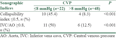 Central Venous Pressure Measurements View Image