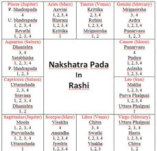 Navamsa Chart With Nakshatra Calculator Circle Of 360 Astrology Guidance July 2018