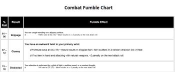 Combat Fumble Chart