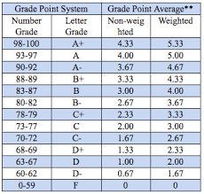 Experienced College Grade Point Average Chart Grade Point