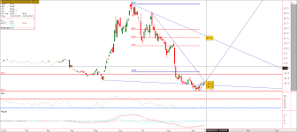 Corn Spread Charts Inside Futures Relevant Trading Focused Information