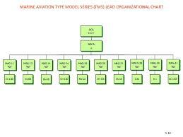 Marine Aviation Plan Fy2012 Marine Aviation_plan1