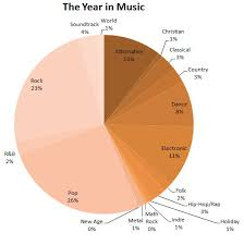 Claudias 365 Days Of Music Year 2 A Review Eigenblogger