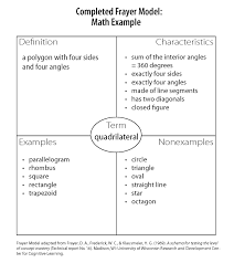Frayer Model Math Template Iris Frayer Model Example Mathematics