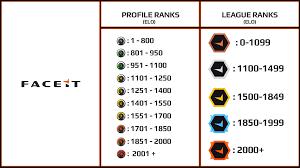 Elo Chart Lol Faceit Profile Ranks League Ranks Updated Battalion1944