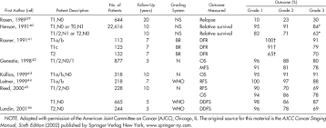 Ajcc Breast Cancer Staging Chart Histologic Grade And Outcome In Patients With Early Stage