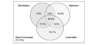 Producers And Consumers Venn Diagram Venn Diagram Of Euc Dimensions Venn Diagram Of Euc