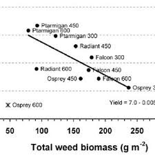linear regression for the effect of total dicot plus monocot weed biom on winter