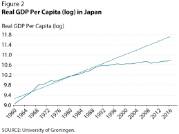 Us Gdp Chart 2008 Comparing Japans Lost Decade With The U S Great Recession