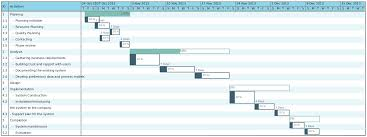 Free Size Chart Template Gantt Chart Template For Business Plan Analysis Ine Plans
