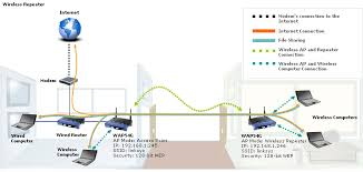 official support configuring an access point as a the wireless repeater mode will turn the access point into a wireless repeater to extend the range of your signal
