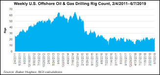North America Rig Count Chart Trumps Rollback Of Offshore Oil Gas Drilling Rules Facing