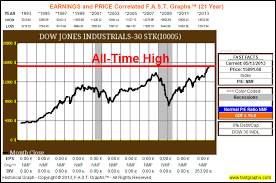 Dow Jones All Time High Chart The Dow Hits All Time Highs But The Truth Is It Remains
