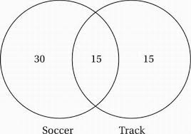 A Venn Diagram Tracks Which Of The Following Sat Math Multiple Choice Question 686 Answer And