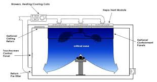 Experimental Investigation Of Operating Room Air Distribution In A Operating Room Hvac Design