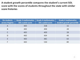 Ppt Student Growth Perct Copy From Webinar