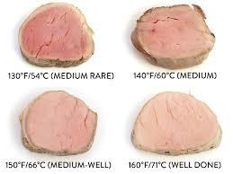 56 Circumstantial Pork Temperature Cooked Chart