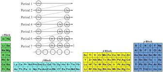 Quantum Number Periodic Table Chemogenesis