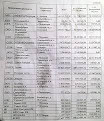 Банкротство птицефабрика Мурманская свинокомплекс Пригородный  sub