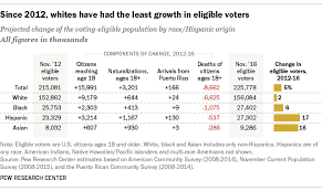 whites eligible to vote showed slowest growth in the electorate since 2016