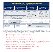 B S Chemistry College Of Chemistry