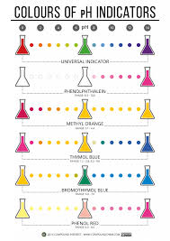 Phenol Red Colour Chart Graphic Showing Colours Of A Number Of Ph Indicators At