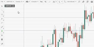Gold Chart Live Forex Live Forex Charts Fxstreet