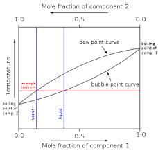 Bubble Point Wikipedia