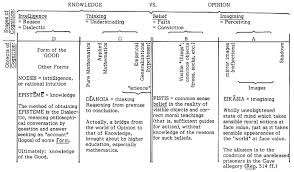 Divided Line Plato Essay Platos Divided Line Of Being And Knowing
