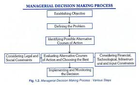 managerial decision making process steps  managerial decision making process various steps