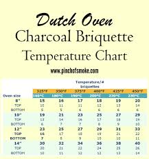 Quick And Easy Charcoal Briquette Temperature Chart For