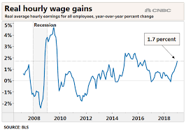 Australian Wage Growth Chart Worker Wage Gains Are Keeping Up With Inflation And Then Some
