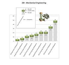 Mechanical Engineering Chart New Sib Crafting Charts