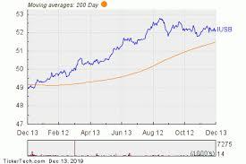 Bond Market Live Chart Ishares Core Total Usd Bond Market Etf Experiences Big