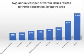 Michigan Registration Fee Chart Bad Roads Cost Michigan Drivers Average Of 648 A Year In
