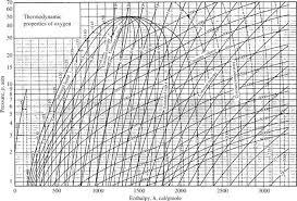Nitrogen Pressure Enthalpy Diagram